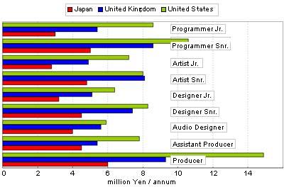 japan vs. uk vs. usa