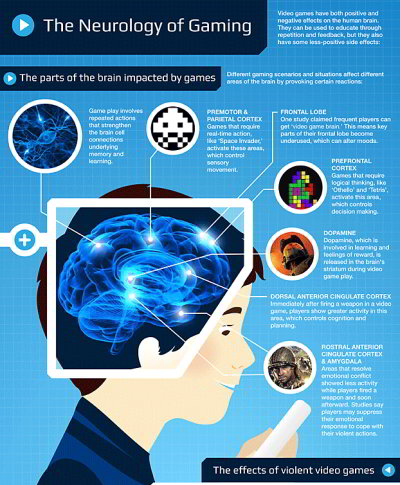 special: gamer-neurologie
