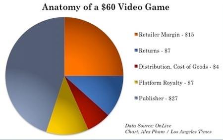 der preis eines videospiels