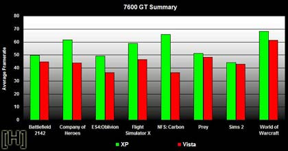 vista vs. xp, 7600 gt