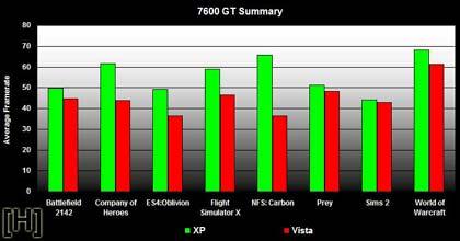 gaming: vista vs. xp